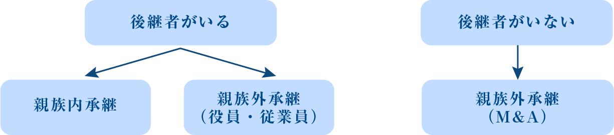 後継者・承継方法の検討